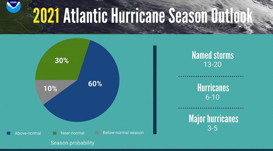 Too Many Reasons to Prepare for this Year's Hurricane Season